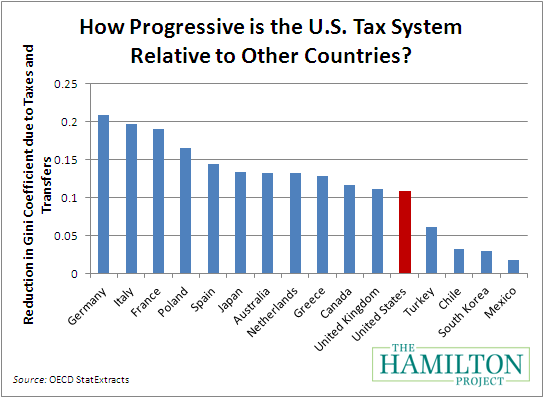 progressive tax essay There are huge tax breaks for the wealthy on the other hand, it is a progressive  tax (at least in theory and as applied to all but the very wealthy).