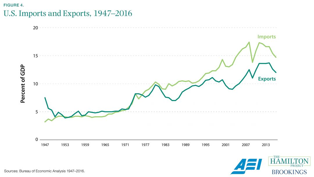 Will the current account balance derail the miracle ...  |Import Export Graph