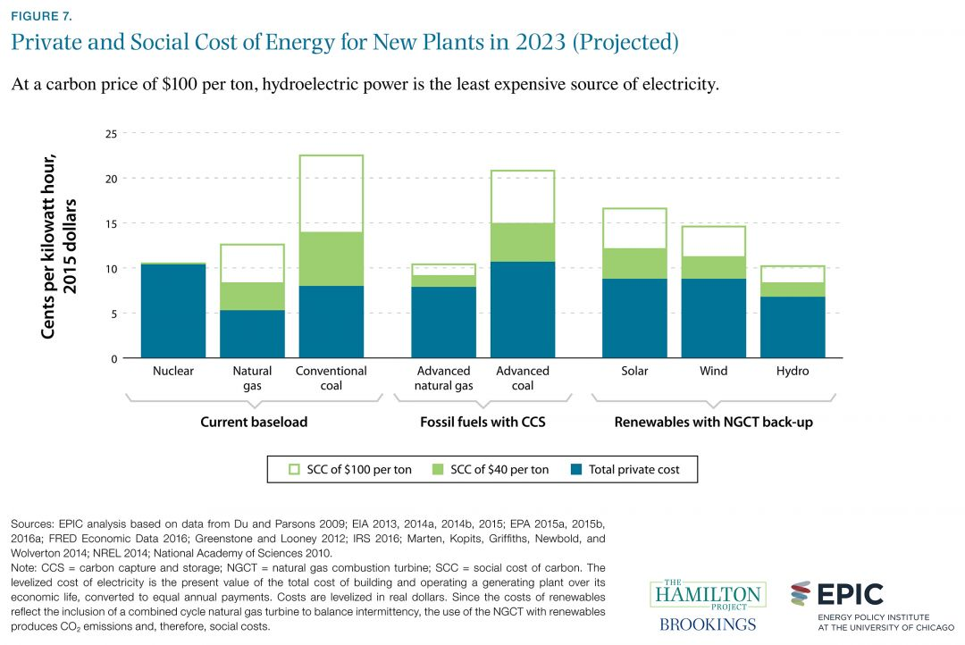 Private and Social Cost of Energy for New Plants in 2023