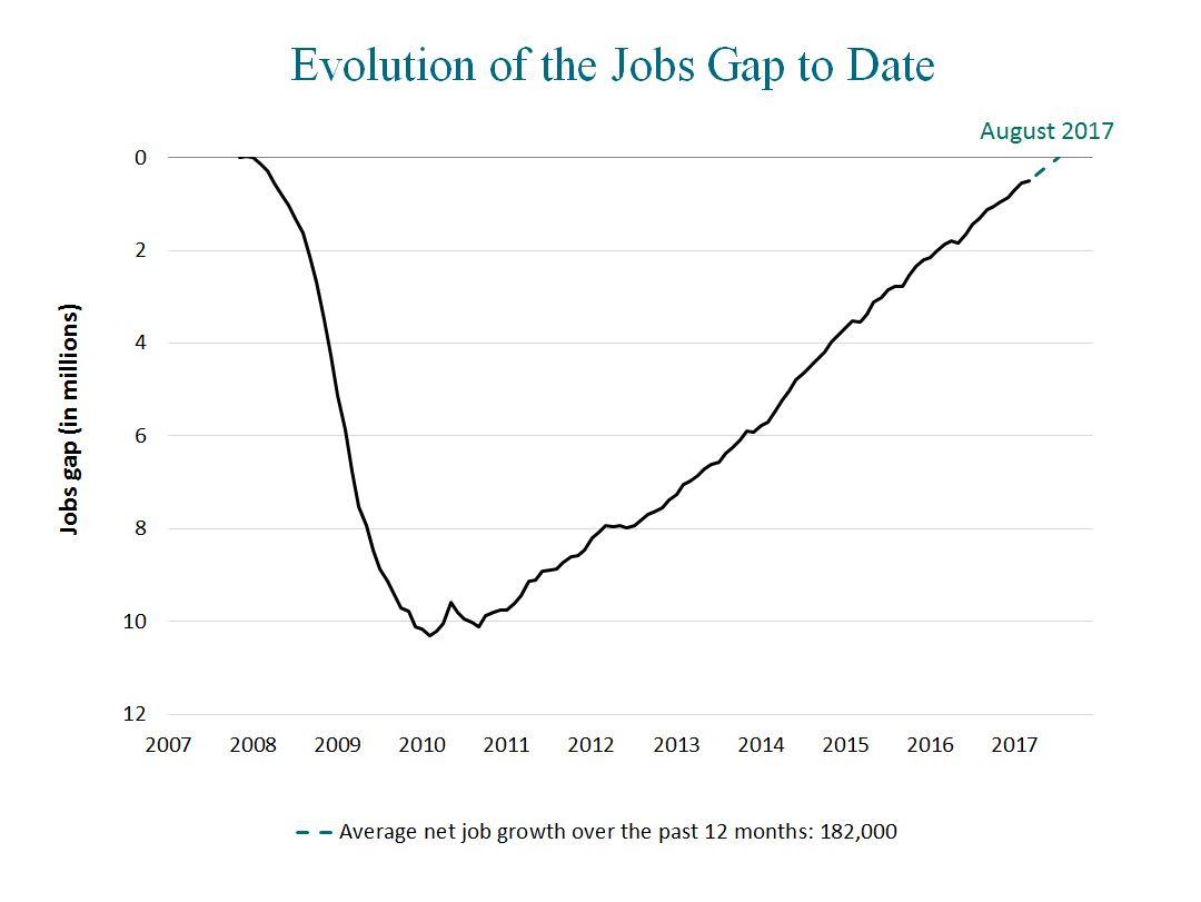 evolution of the jobs gap and possible scenarios for growth the evolution of the jobs gap and possible scenarios for growth