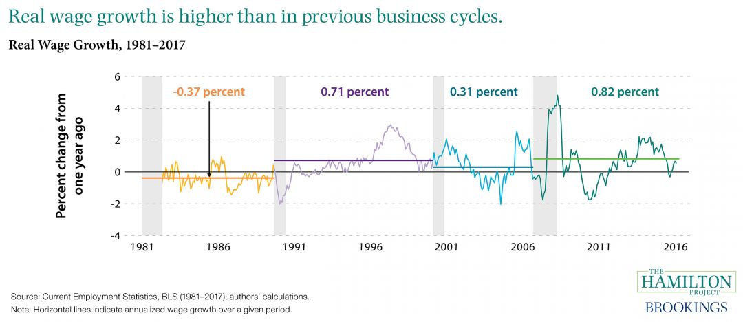 Real Wage Growth Is Higher Than In Previous Business Cycles The