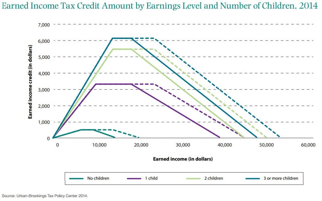 Earned Income Tax Credit Amount By Earnings Level And Number Of Children 2017