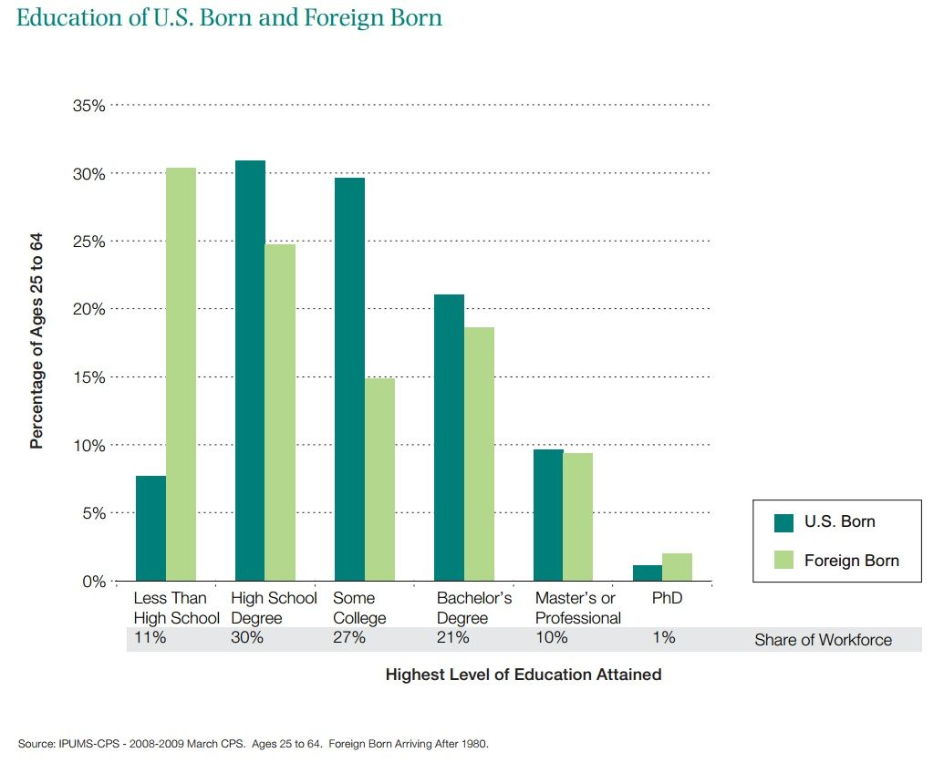 Education Of US Born And Foreign In The American Workforce