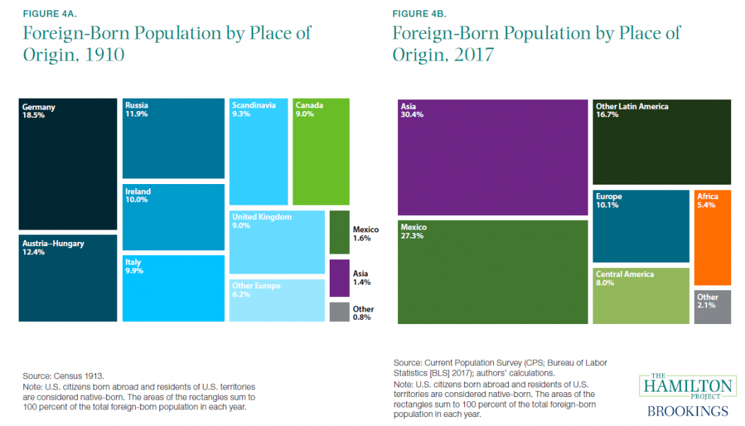 Most immigrants today come from Asia or Latin America, while in 1910 ...