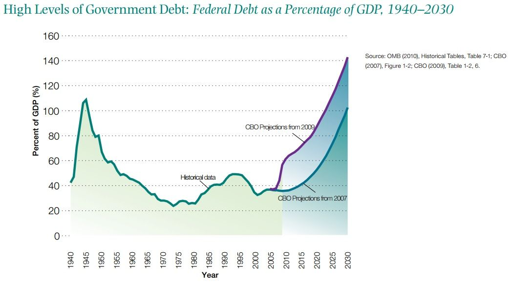 Federal Debt as a Percentage of GDP   The Hamilton Project