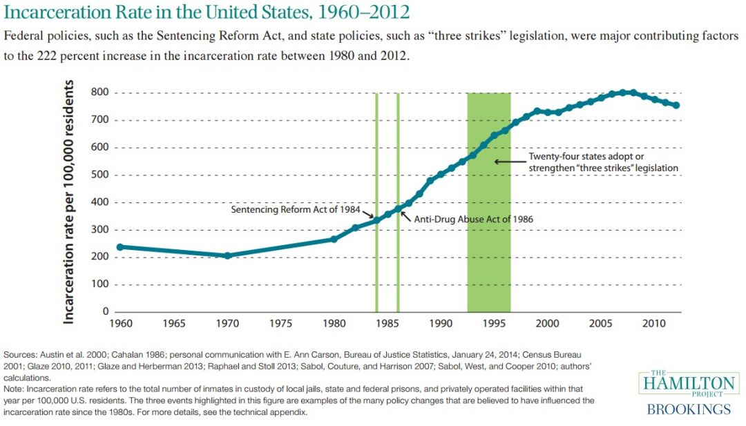Incarceration Rate in the United States, 1960-2012 | The Hamilton ...