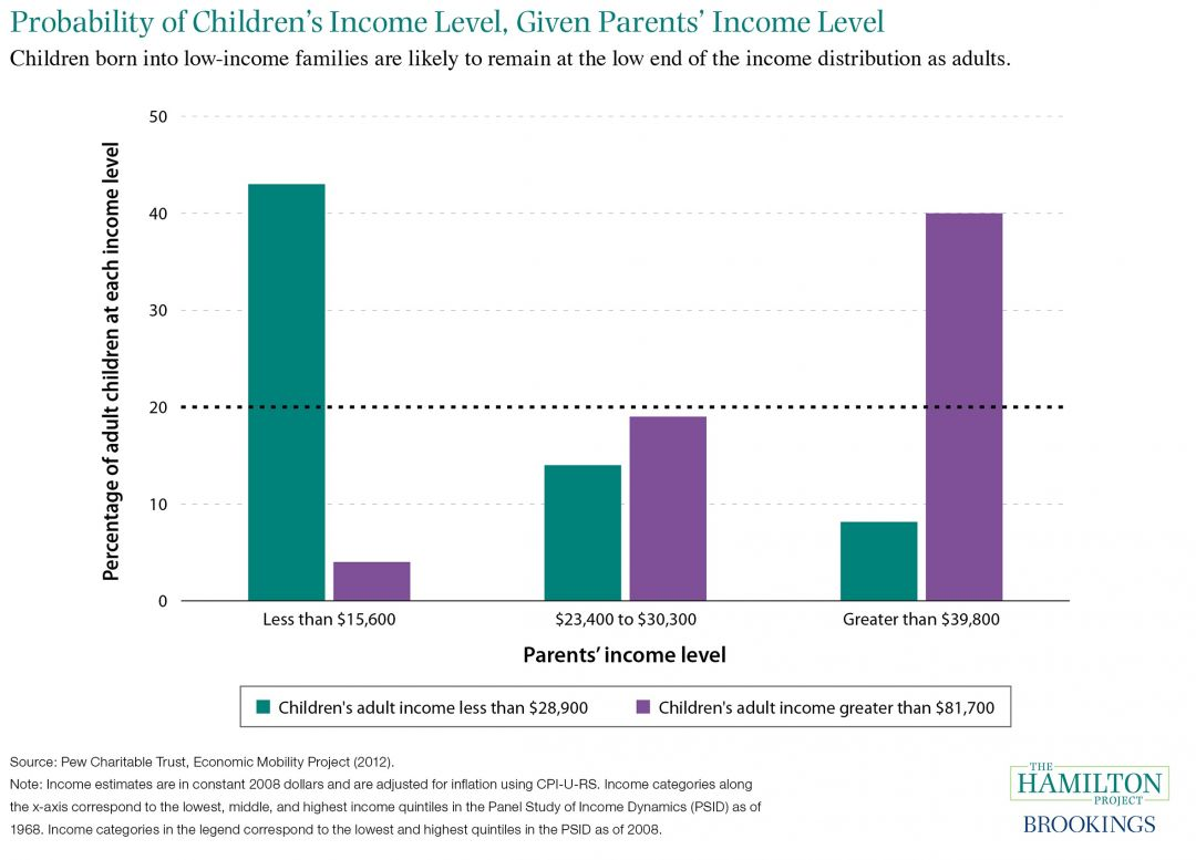 Probability Of Childrens Income Level Given Parents Income Level