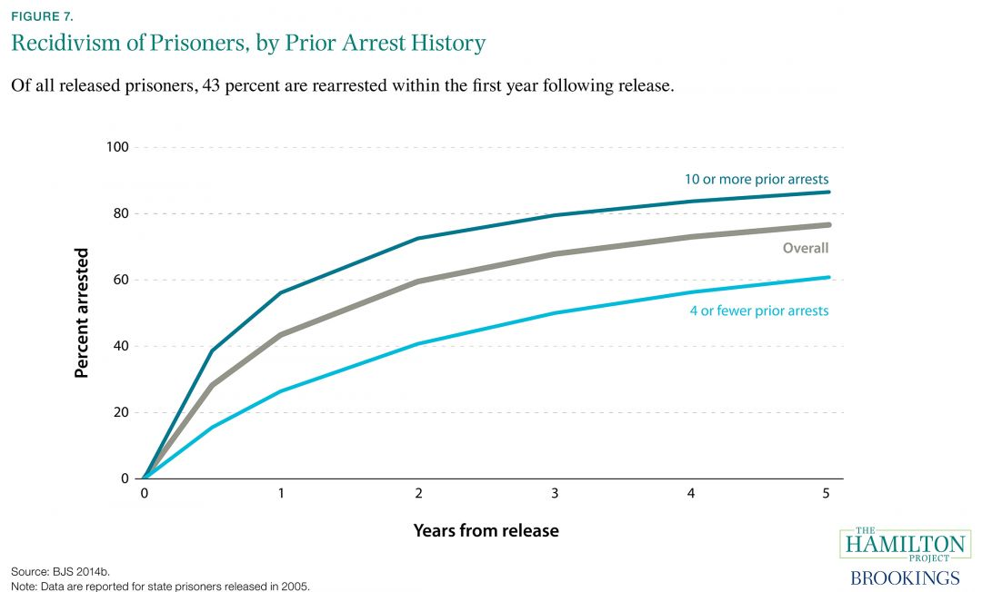 Recidivism of Prisoners, by Prior Arrest History | The ...