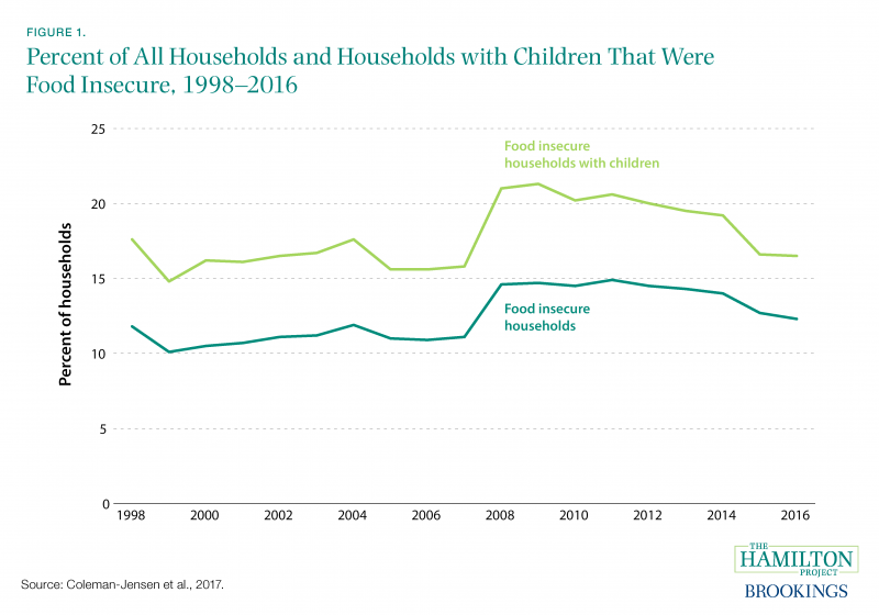 Figure 1. Percent of All Households and Households with Children That Were Food Insecure