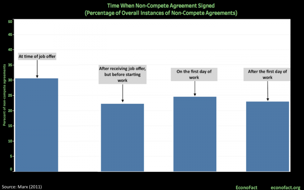 The Chilling Effect Of Non Compete Agreements The Hamilton Project