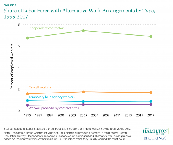 Figure 2. Share of Labor Force with Alternative Work Arrangements by Type, 1995–2017