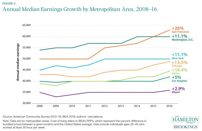 In High Earning Places Like These There Are Many Jobs That Pay Well