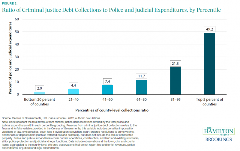 Nine Facts about Monetary Sanctions in the Criminal Justice System