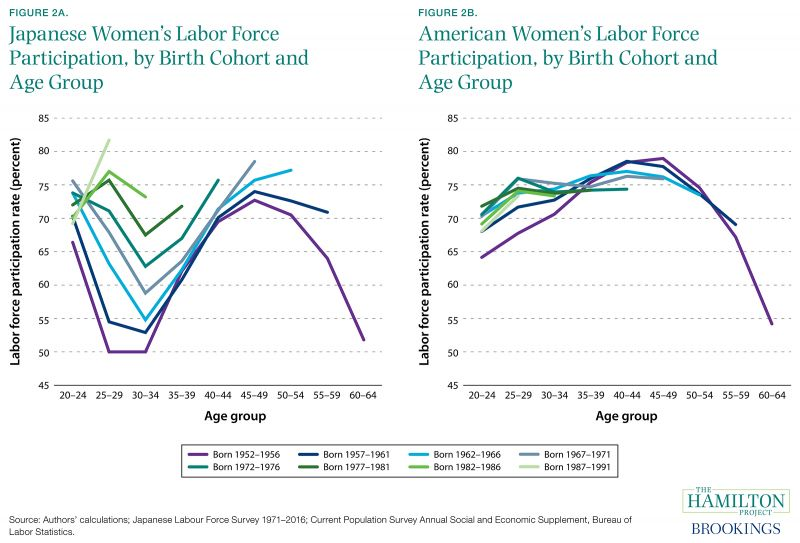 Lessons from the Rise of Women's Labor Force Participation ...