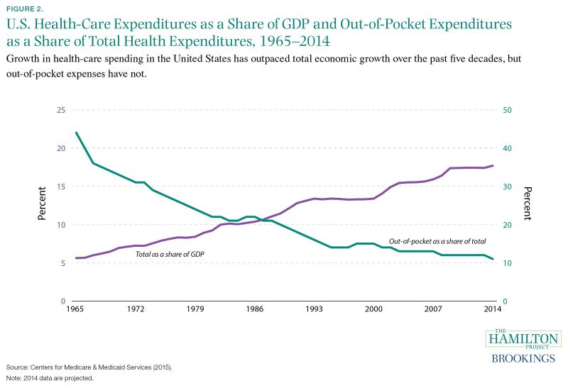 Figure 2. Growth in health-care spending in the United States has outpaced total economic growth over the past five decades, but out-of-pocket expenses have not.