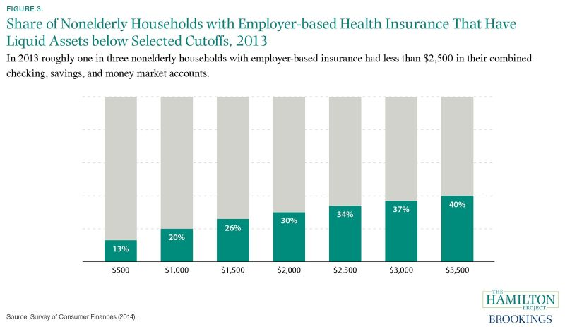 Figure 3. In 2013 roughly one in three nonelderly households with employer-based insurance had less than ,500 in their combined checking savings, and money market accounts,