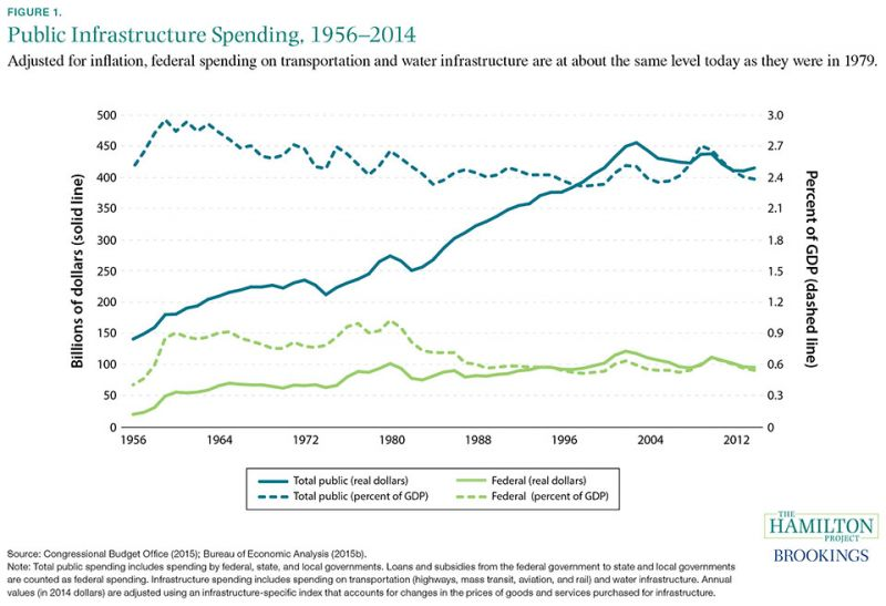 Figure 1: Adjusted for inflation, federal dollars spent on transportaiton and water infrastructure are about the same level today as they were in 1979.