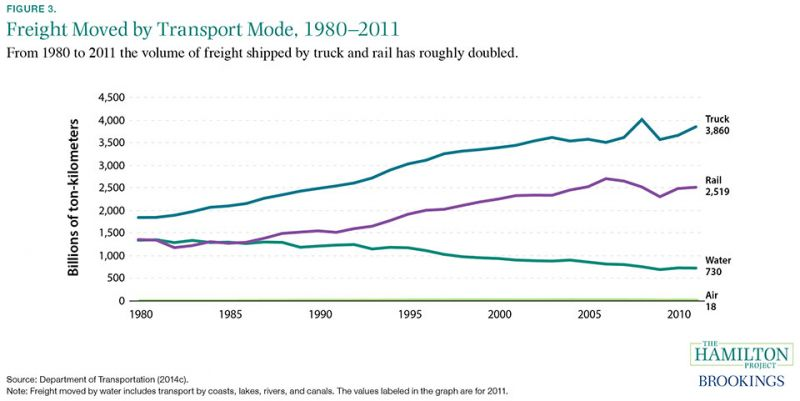 Figure 3: From 1980 to 2011 the volume of freight shipped by truck has roughly doubled.