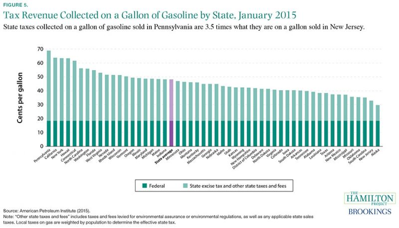 Figure 5: State taxes collected on a gallon of gasoline sold in Pennsylvania are 3.5 times what they are on a gallon sold in New Jersey.