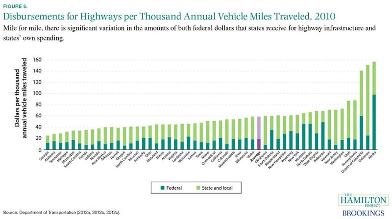 Figure 6: Mile for mile, there is significant variation in the amounts of both federal dollars that states receive for highway infrastructure and states' own spending.