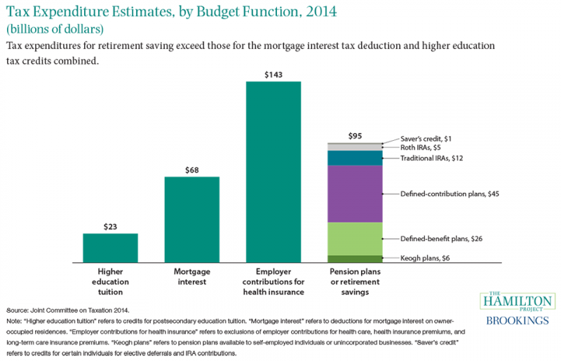 Figure 10: Tax expenditure estimates, by budget function 2014