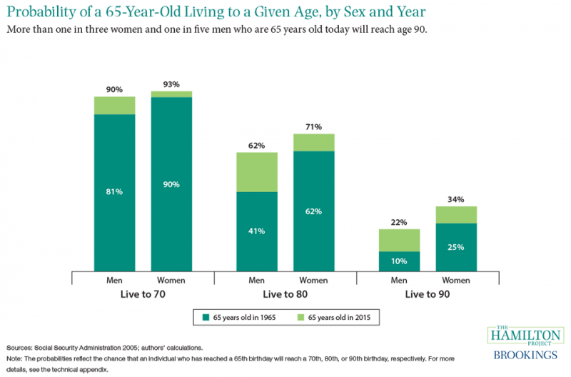 Figure 2: Americans are living longer: More than three out of five 65-year-olds today will reach age 80, a marked increase from 50 years ago.