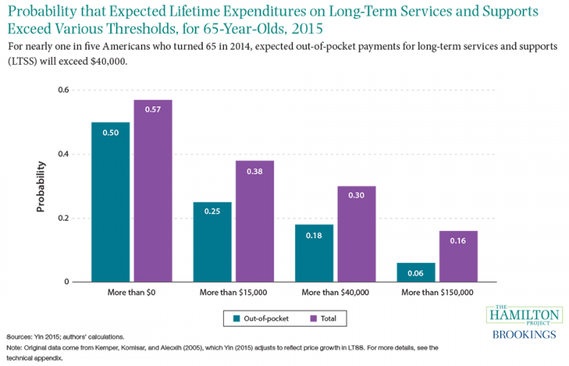 Figure 3: Around one-half of American seniors will pay out-of-pocket expenses for long-term services and supports, such as nursing home facilities or home-based heath care.