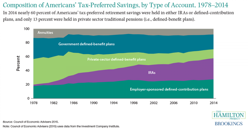 Figure 4: Composition of Americans' tax-preferred savings, by type of account, 1978-2014