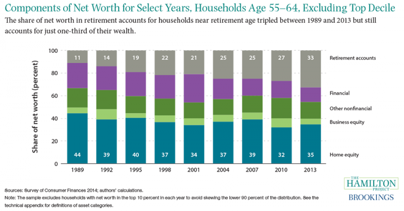 Figure 5: Components of net worth for select years, households age 55-64, excluding top decile