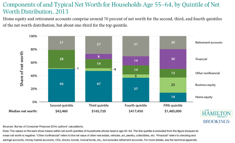 Figure 7: Components of and typical net worth for households age 55-64, by quintile of net worth distribution, 2013