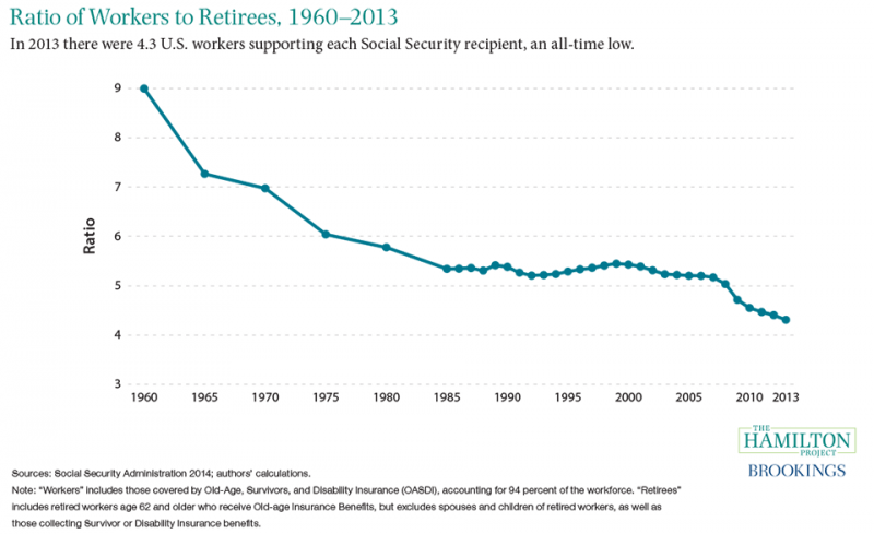 Figure 9: Ratio of workers to retirees, 1960-2013
