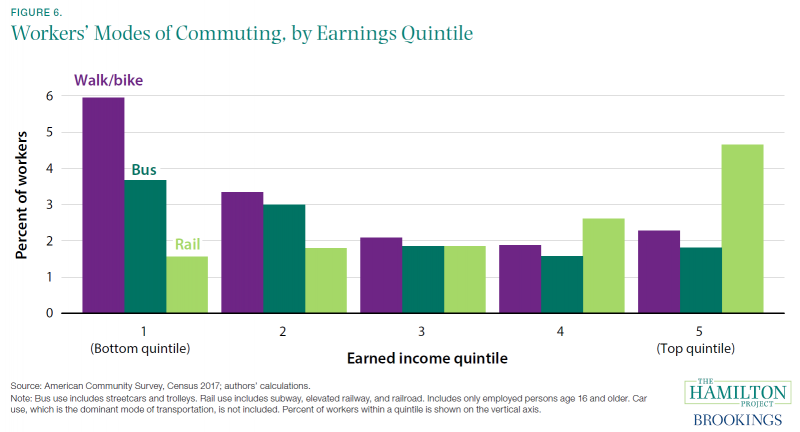 Workers' Modes of Commuting, by Earnings Quintile