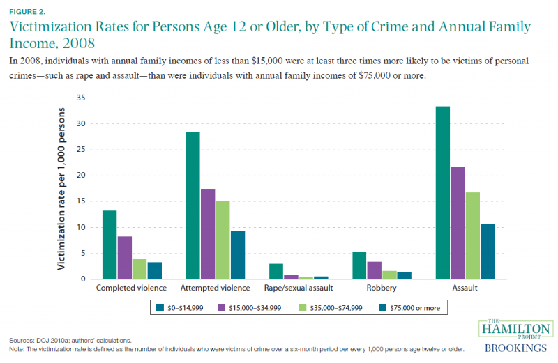 what is an example of a variable to juvenile crime rates Home » crime causes effect essay examples crime causes effect essay examples are you in high school, college,  the rise in crime rates over many states is alarming, and testament of the myriad of challenges that face society  crime is the dependent variable while the causes of crime are the independent variables the nature of crimes.