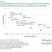 a reassessment of the relationship between income inequality and poverty